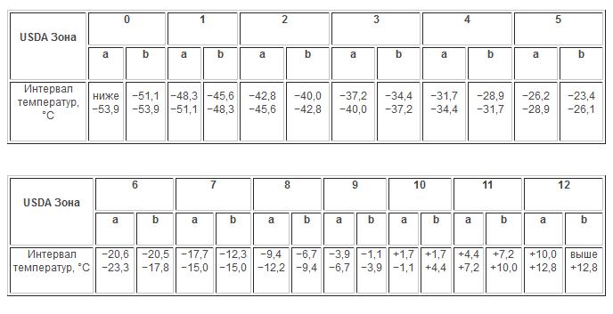 таблиця зон морозостійкості