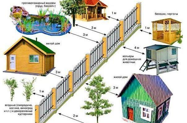 Перше, що треба зробити, працюючи над організацією ландшафту подвір'я, скласти список всіх обов'язкових і бажаних об'єктів